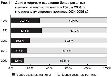 Демографическая асимметрия