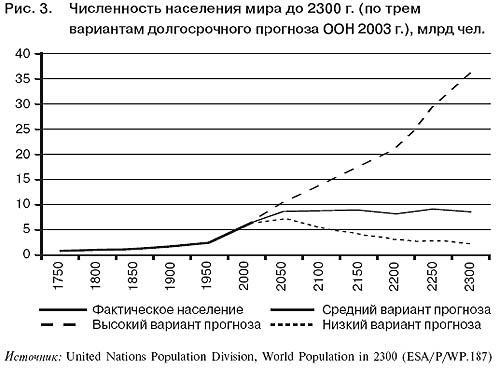 демографического взрыва
